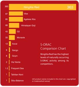 ningxia-radical-s-orac-red-graph